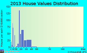 Philomath home values distribution