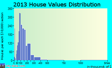 Hartselle home values distribution
