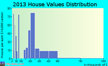 Redwood home values distribution