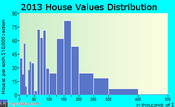 Reedsport home values distribution