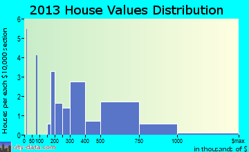 Rivergrove home values distribution