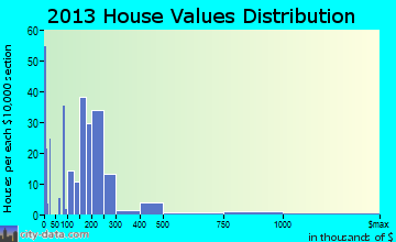 Rockaway Beach home values distribution