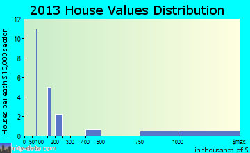Rowena home values distribution