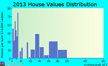 Rogue River home values distribution