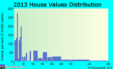 Roseburg North home values distribution