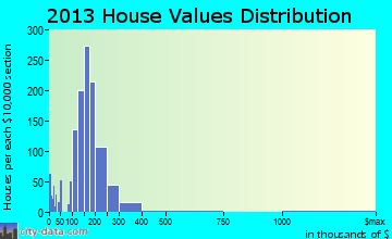 St. Helens home values distribution