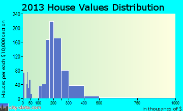 Sandy home values distribution