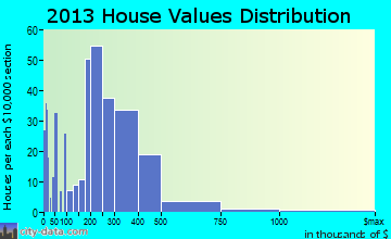 Seaside home values distribution