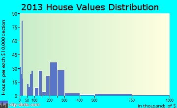 Lincoln Beach home values distribution