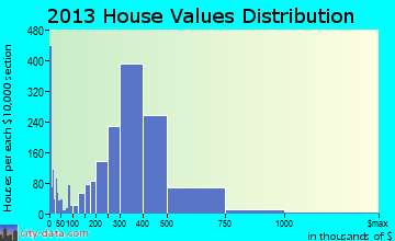 La Mesa home values distribution