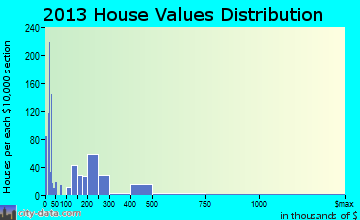 Shady Cove home values distribution