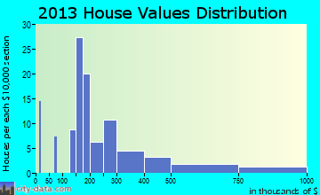 Sisters home values distribution
