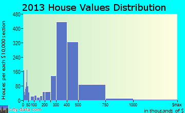La Mirada home values distribution