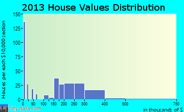 Sublimity home values distribution