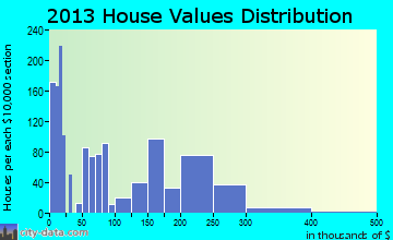 Talent home values distribution