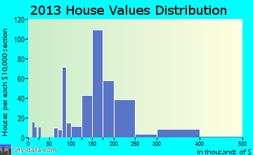 Tillamook home values distribution