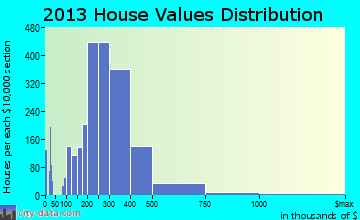 Tigard home values distribution