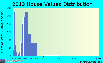 Troutdale home values distribution