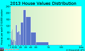 Tualatin home values distribution