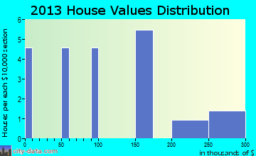 Ukiah home values distribution
