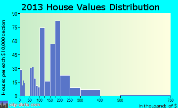 Vernonia home values distribution