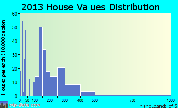 Waldport home values distribution