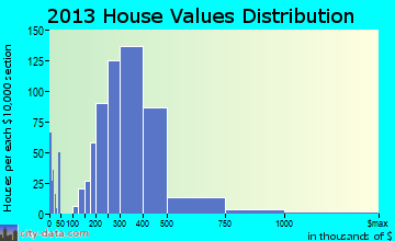 Wilsonville home values distribution