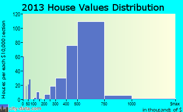 La Palma home values distribution