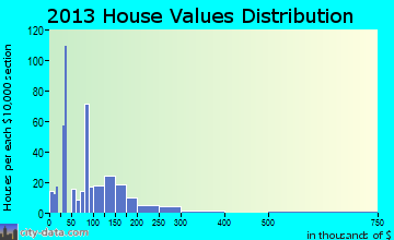 Yoncalla home values distribution