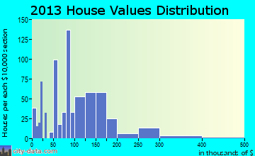 Lakeview home values distribution