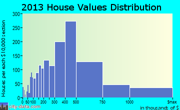 Lake Oswego, OR house values