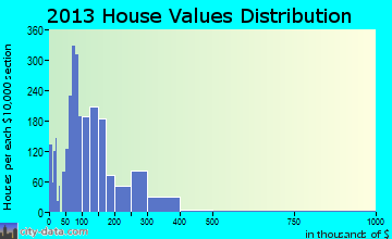 Klamath Falls home values distribution
