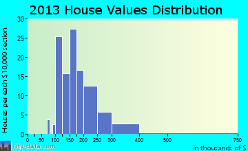 Joseph home values distribution