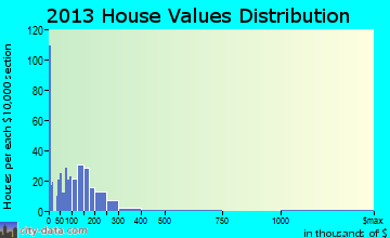 John Day home values distribution