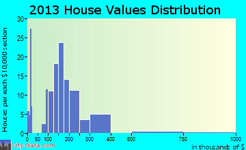 Island City home values distribution