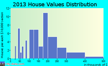 Imbler home values distribution