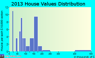 Idanha home values distribution