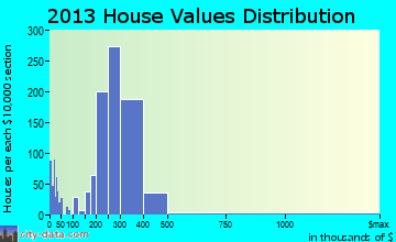 La Puente home values distribution