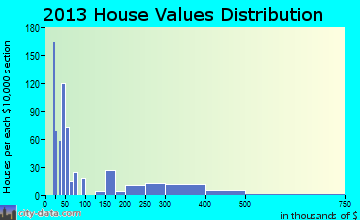 Harbor home values distribution