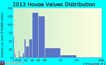Happy Valley home values distribution