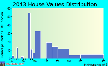 Grand Ronde home values distribution