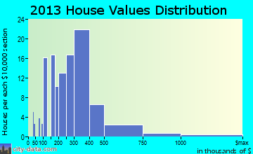 Gearhart home values distribution