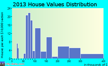 Gates home values distribution