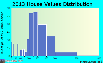 Garden Home-Whitford home values distribution