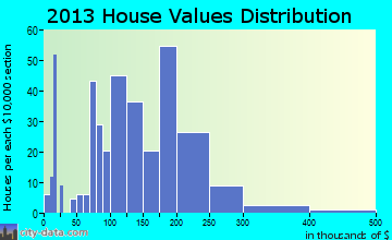 Enterprise home values distribution