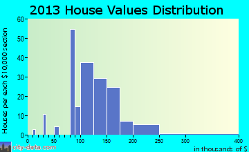 Drain home values distribution