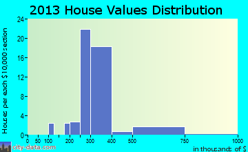 Las Lomas home values distribution