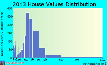 Corvallis home values distribution