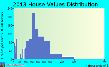 Lathrop home values distribution