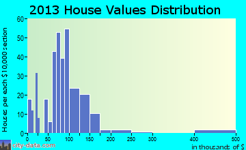 Condon home values distribution